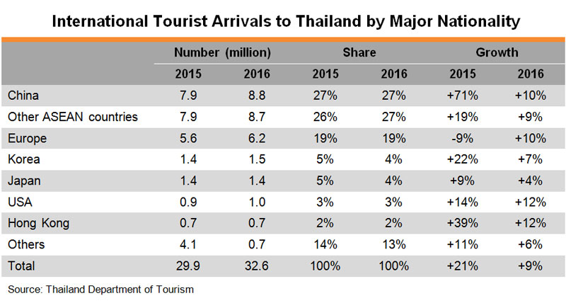 backpacking thailand tourists