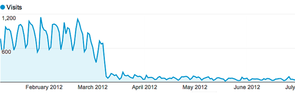 traffic-drop-google-analytics