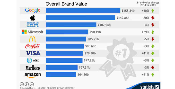 Big Brand Value
