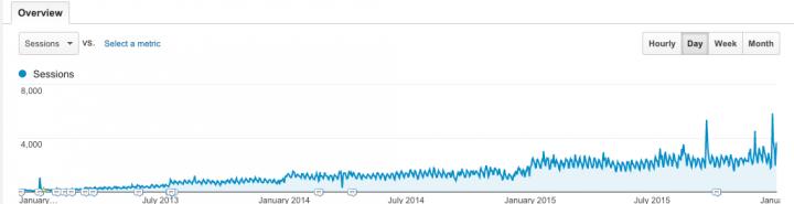 Start a WordPress Blog Analytics