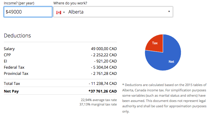 quit job to travel taxes in canada