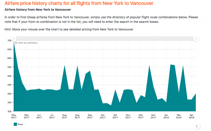 how to find cheaper flights historical fare chart