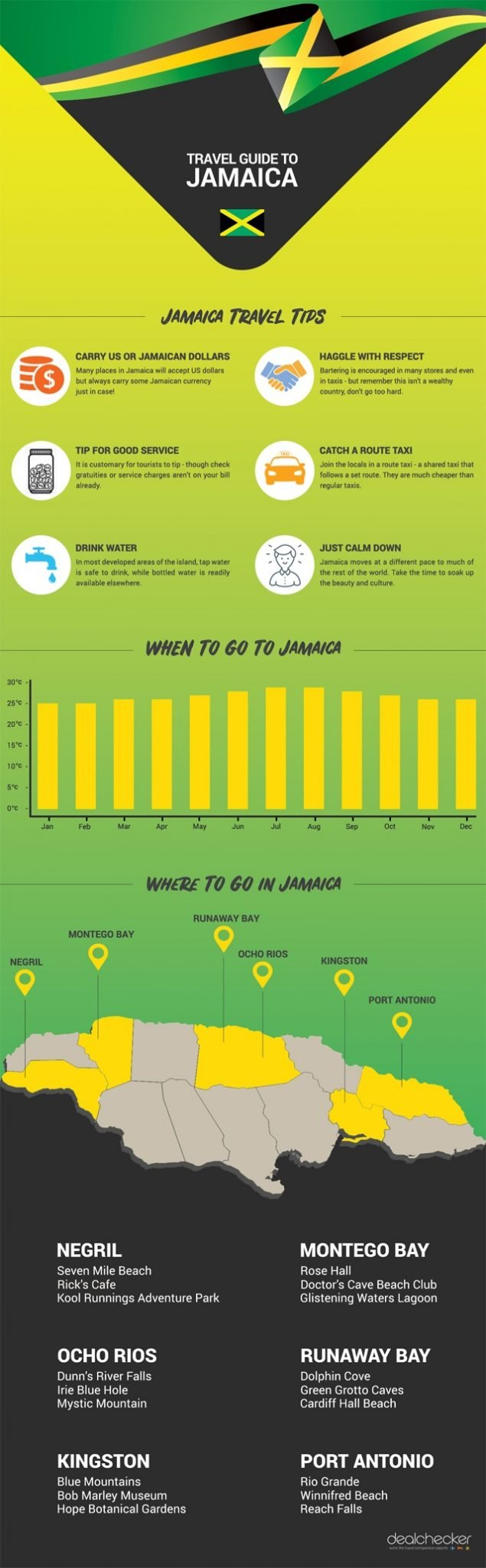 travel to jamaica