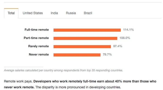 stats on working remotely