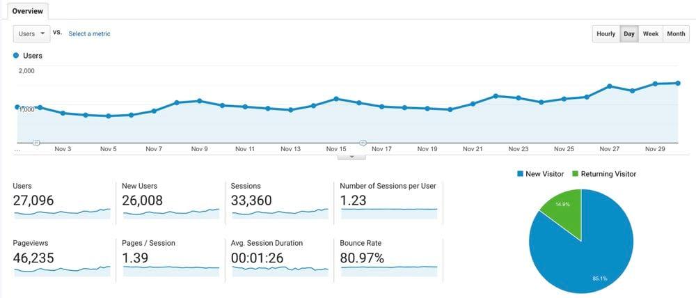 Blog Case Study November Analytics